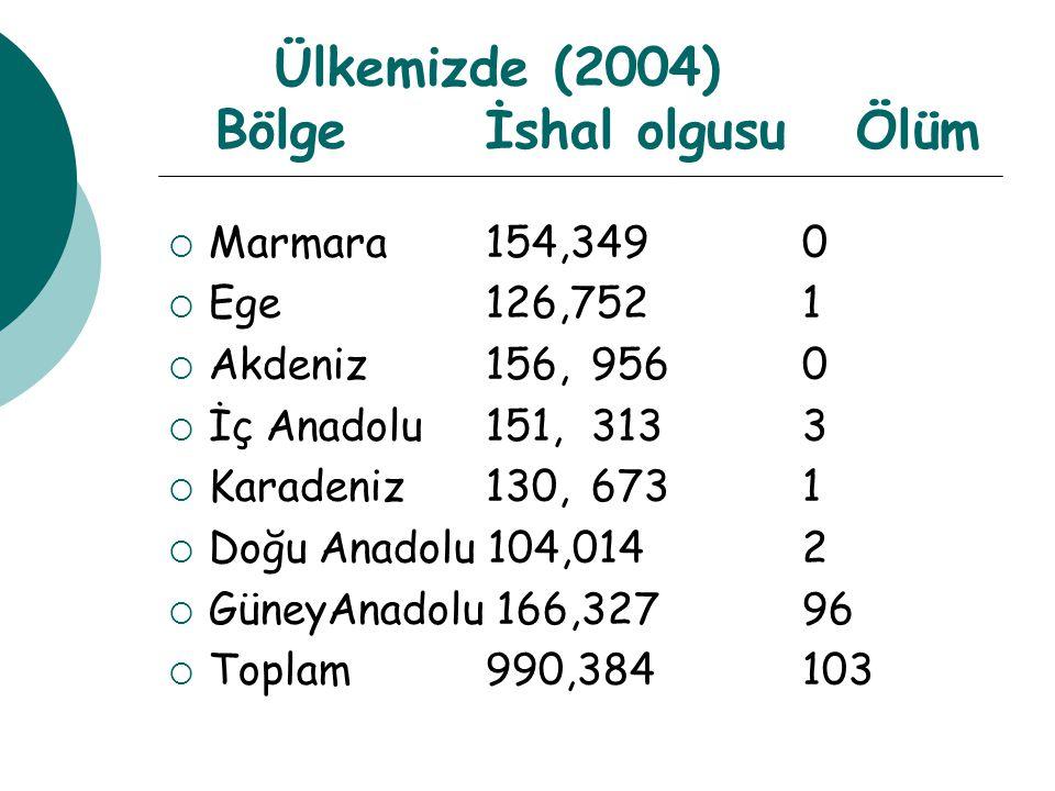 Ülkemizde (2004) Bölgeİshal olgusu Ölüm  Marmara 154,349 0  Ege 126,752 1  Akdeniz 156,956 0  İç Anadolu 151,313 3  Karadeniz 130,673 1  Doğu An