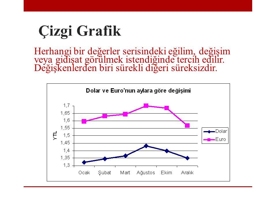Çizgi Grafik Herhangi bir değerler serisindeki eğilim, değişim veya gidişat görülmek istendiğinde tercih edilir. Değişkenlerden biri sürekli diğeri sü