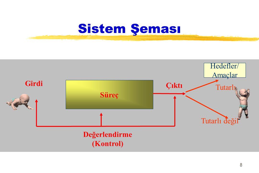 8 Sistem Şeması Süreç Girdi Çıktı Hedefler/ Amaçlar Tutarlı Tutarlı değil Değerlendirme (Kontrol)
