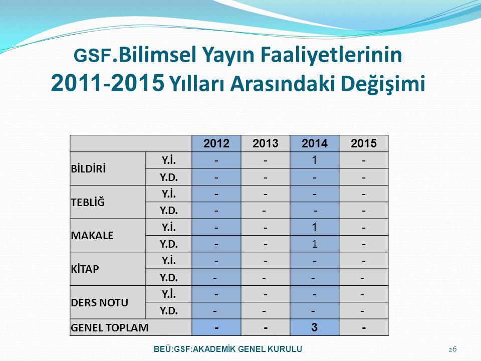 GSF.Bilimsel Yayın Faaliyetlerinin 2011 - 2015 Yılları Arasındaki Değişimi 2012201320142015 BİLDİRİ Y.İ.