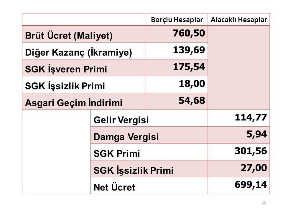Borçlu HesaplarAlacaklı Hesaplar Brüt Ücret (Maliyet) 760,50 Diğer Kazanç (İkramiye) 139,69 SGK İşveren Primi 175,54 SGK İşsizlik Primi 18,00 Asgari G