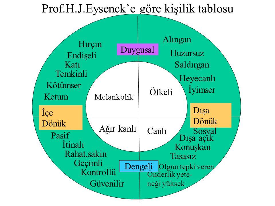 Prof.H.J.Eysenck'e göre kişilik tablosu İçe Dönük Dışa Dönük Duygusal Dengeli Hırçın Endişeli Katı Temkinli Kötümser Ketum Melankolik Öfkeli Ağır kanl