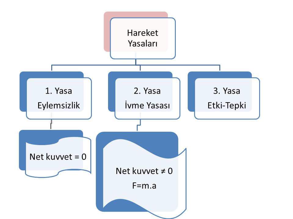 Hareket Yasaları 1. Yasa Eylemsizlik Net kuvvet = 0 2. Yasa İvme Yasası Net kuvvet ≠ 0 F=m.a 3. Yasa Etki-Tepki