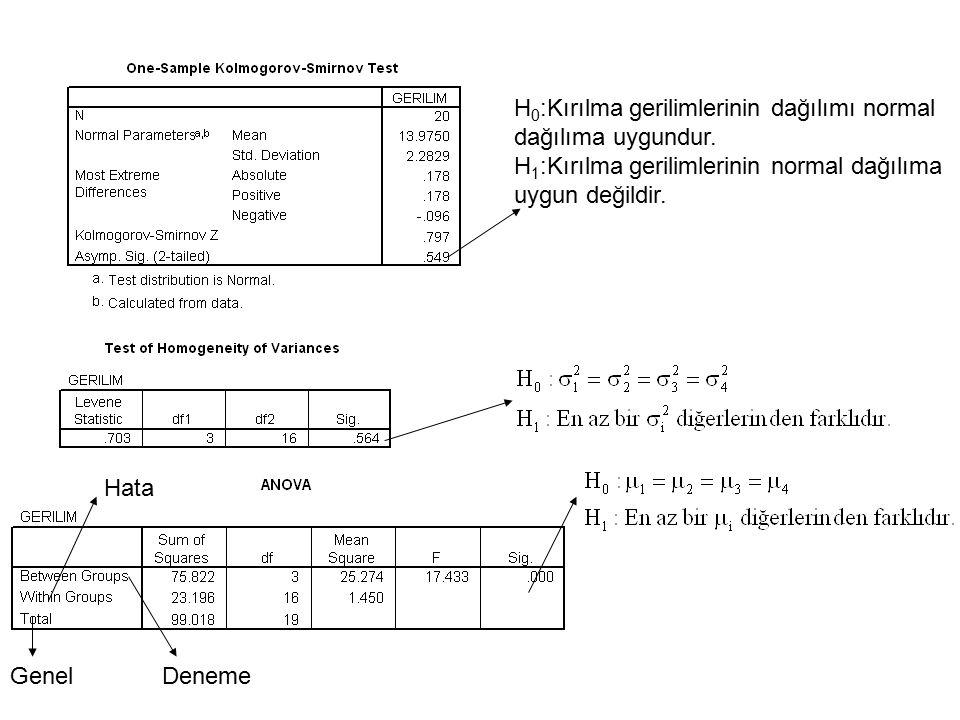 H 0 :Kırılma gerilimlerinin dağılımı normal dağılıma uygundur. H 1 :Kırılma gerilimlerinin normal dağılıma uygun değildir. Deneme Hata Genel