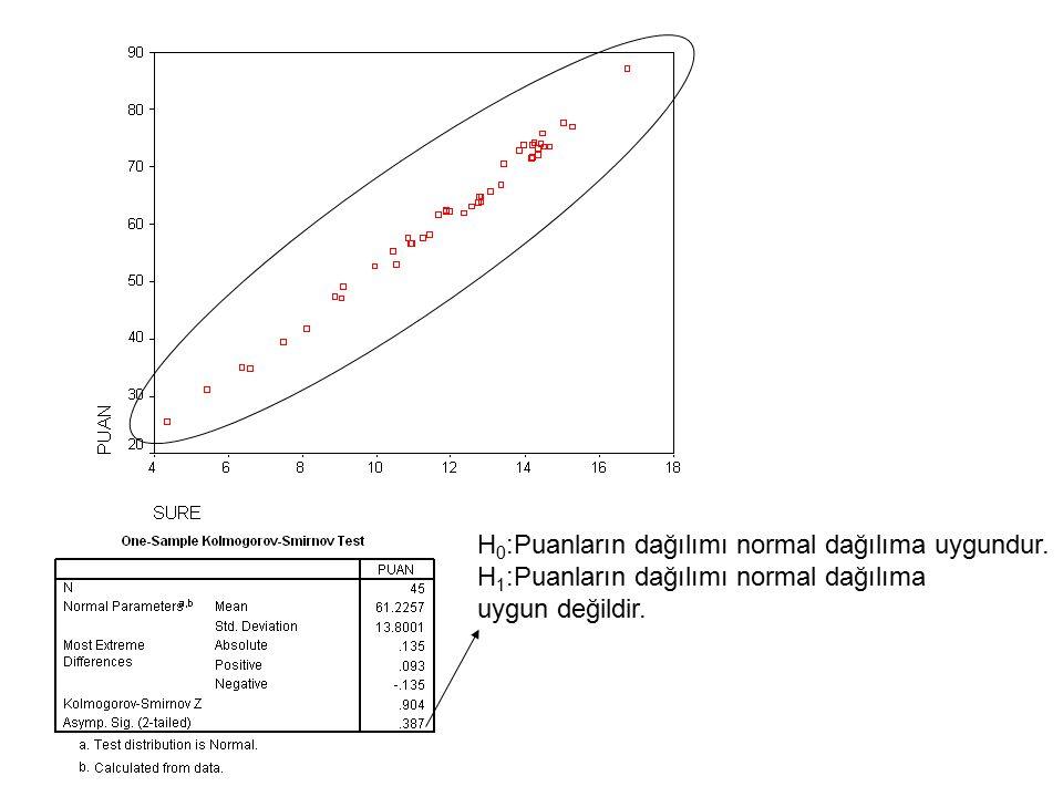 H 0 :Puanların dağılımı normal dağılıma uygundur. H 1 :Puanların dağılımı normal dağılıma uygun değildir.