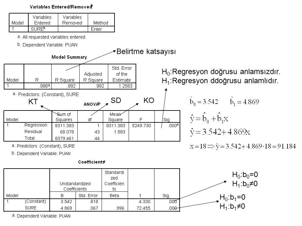 Belirtme katsayısı H 0 :Regresyon doğrusu anlamsızdır. H 1 :Regresyon ddoğrusu anlamlıdır. H 0 :b 0 =0 H 1 :b 0 ≠0 H 0 :b 1 =0 H 1 :b 1 ≠0 KT SDKO