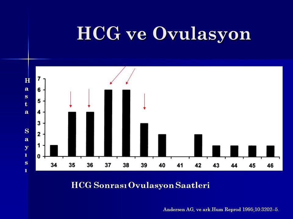 HCG ve Ovulasyon Hasta SayısıHasta Sayısı HCG Sonrası Ovulasyon Saatleri Andersen AG, ve ark.Hum Reprod 1995;10:3202–5.