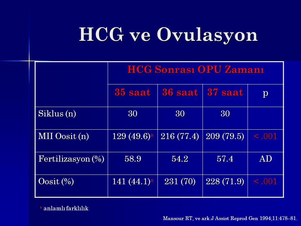 HCG ve Ovulasyon HCG Sonrası OPU Zamanı 35 saat 36 saat 37 saat p Siklus (n) 303030 MII Oosit (n) 129 (49.6) 129 (49.6) a 216 (77.4) 209 (79.5) <.001