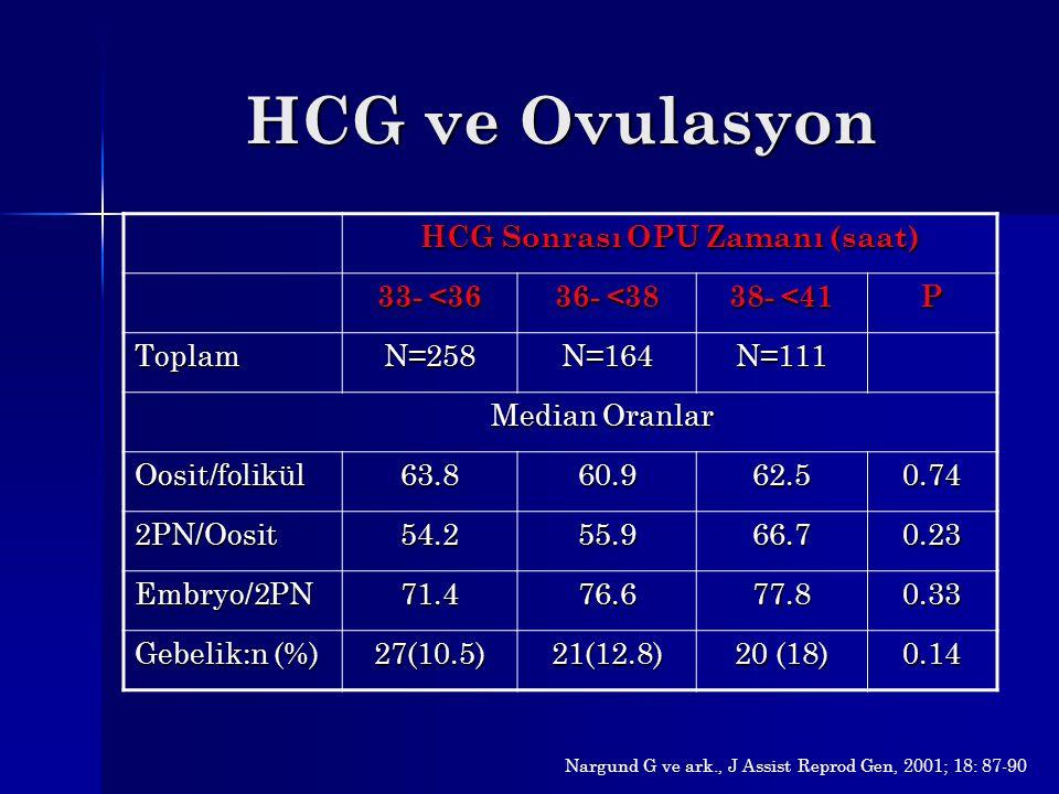HCG ve Ovulasyon HCG Sonrası OPU Zamanı (saat) 33- <36 36- <38 38- <41 P ToplamN=258N=164N=111 Median Oranlar Median Oranlar Oosit/folikül63.860.962.5