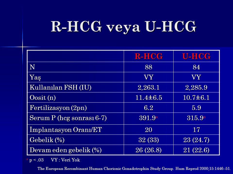 R-HCG veya U-HCG R-HCGU-HCG N8884 YaşVYVY Kullanılan FSH (IU) 2,263.12,285.9 Oosit (n) 11.4±6.5 10.7±6.1 Fertilizasyon (2pn) 6.25.9 Serum P (hcg sonra