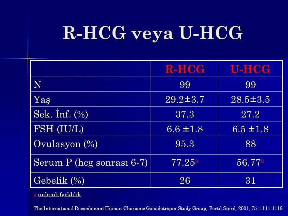 R-HCG veya U-HCG R-HCGU-HCG N9999 Yaş 29.2±3.7 28.5±3.5 Sek. İnf. (%) 37.327.2 FSH (IU/L) 6.6 ±1.8 6.5 ±1.8 Ovulasyon (%) 95.388 Serum P (hcg sonrası