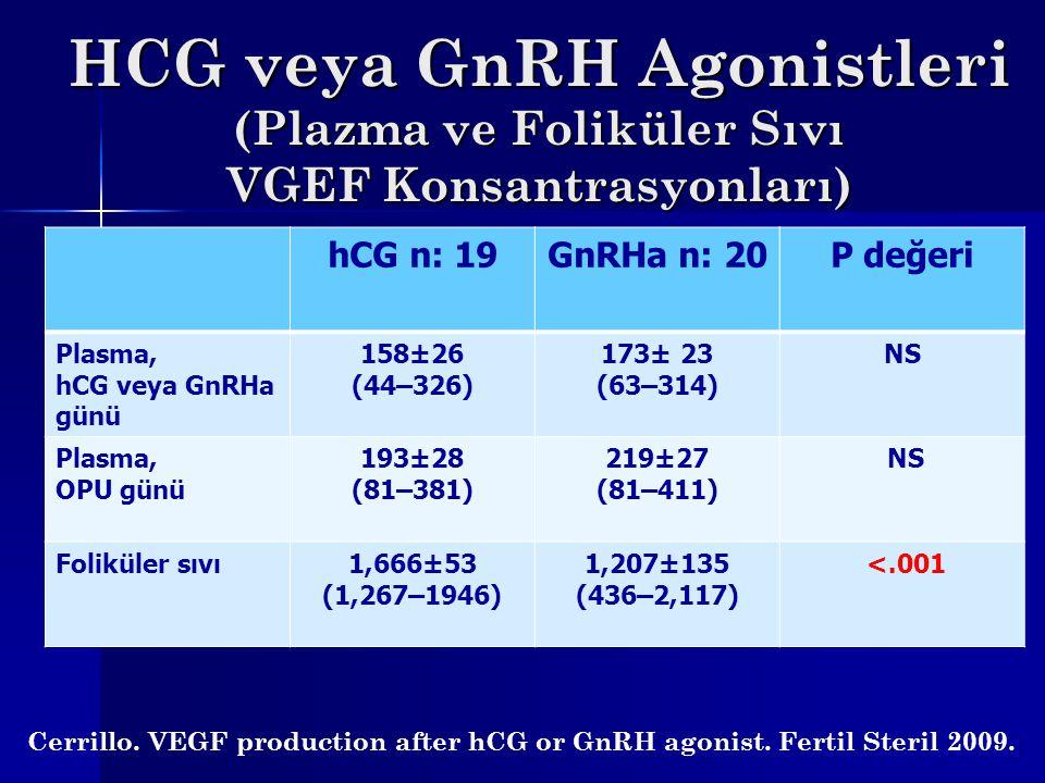 HCG veya GnRH Agonistleri (Plazma ve Foliküler Sıvı VGEF Konsantrasyonları) hCG n: 19GnRHa n: 20P değeri Plasma, hCG veya GnRHa günü 158±26 (44–326) 1