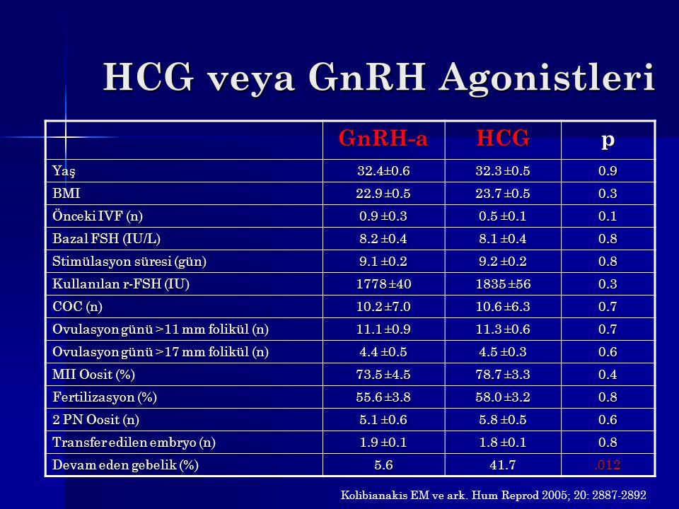 HCG veya GnRH Agonistleri GnRH-aHCGp Yaş 32.4±0.6 32.3 ±0.5 0.9 BMI 22.9 ±0.5 23.7 ±0.5 0.3 Önceki IVF (n) 0.9 ±0.3 0.5 ±0.1 0.1 Bazal FSH (IU/L) 8.2