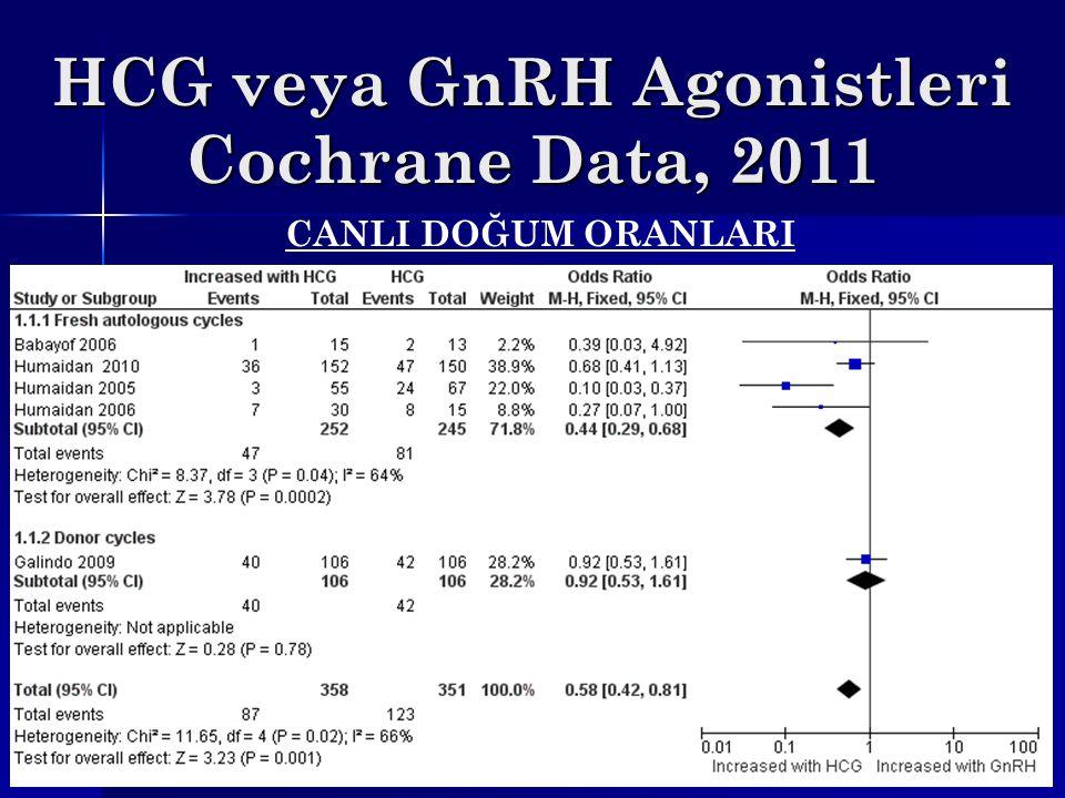 HCG veya GnRH Agonistleri Cochrane Data, 2011 CANLI DOĞUM ORANLARI