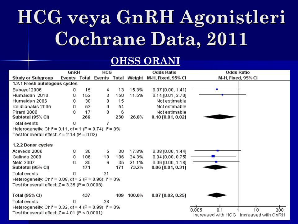 HCG veya GnRH Agonistleri Cochrane Data, 2011 OHSS ORANI