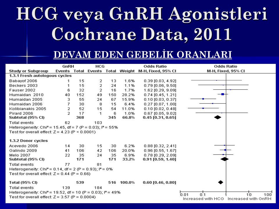 HCG veya GnRH Agonistleri Cochrane Data, 2011 DEVAM EDEN GEBELİK ORANLARI