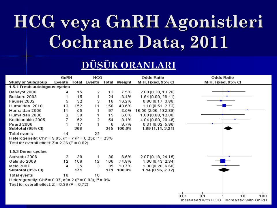 HCG veya GnRH Agonistleri Cochrane Data, 2011 DÜŞÜK ORANLARI