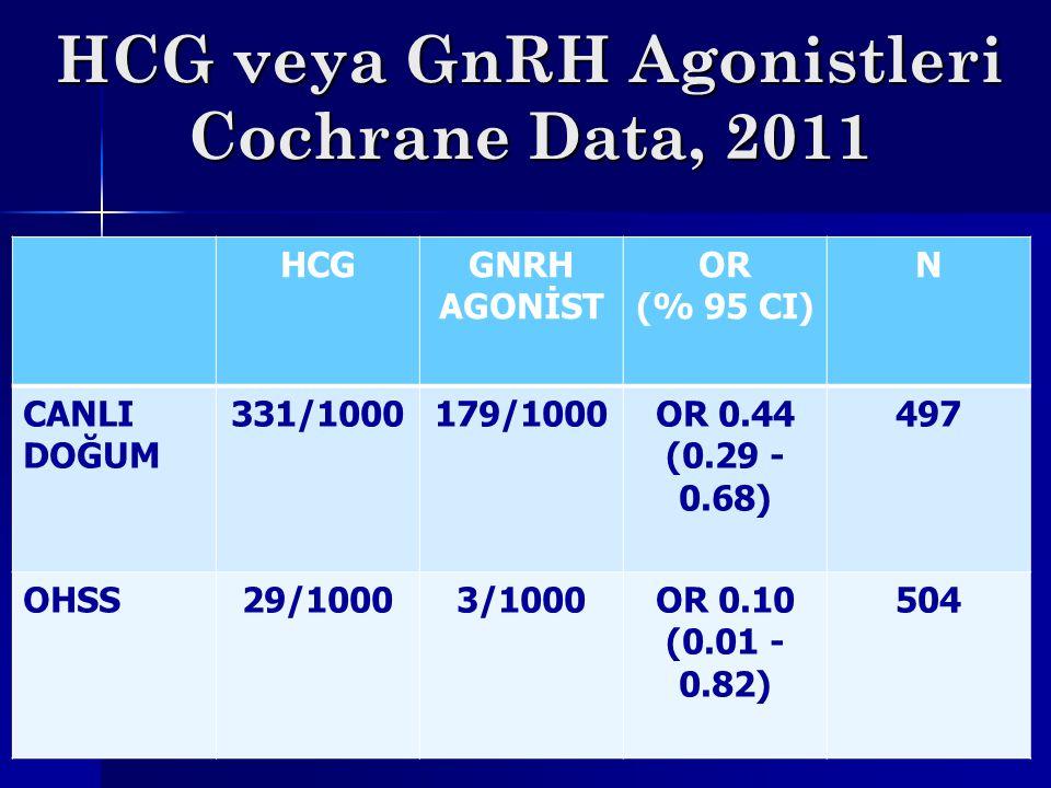 HCG veya GnRH Agonistleri Cochrane Data, 2011 HCGGNRH AGONİST OR (% 95 CI) N CANLI DOĞUM 331/1000179/1000OR 0.44 (0.29 - 0.68) 497 OHSS29/10003/1000OR