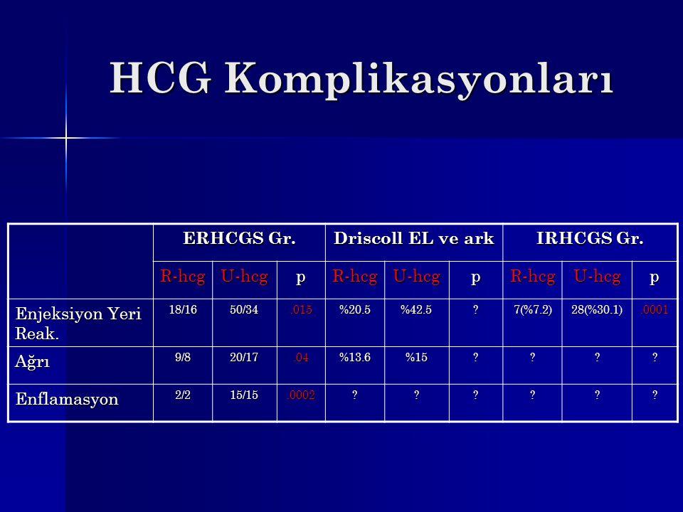 HCG Komplikasyonları ERHCGS Gr. Driscoll EL ve ark IRHCGS Gr. R-hcgU-hcgpR-hcgU-hcgpR-hcgU-hcgp Enjeksiyon Yeri Reak. 18/1650/34.015%20.5%42.5?7(%7.2)