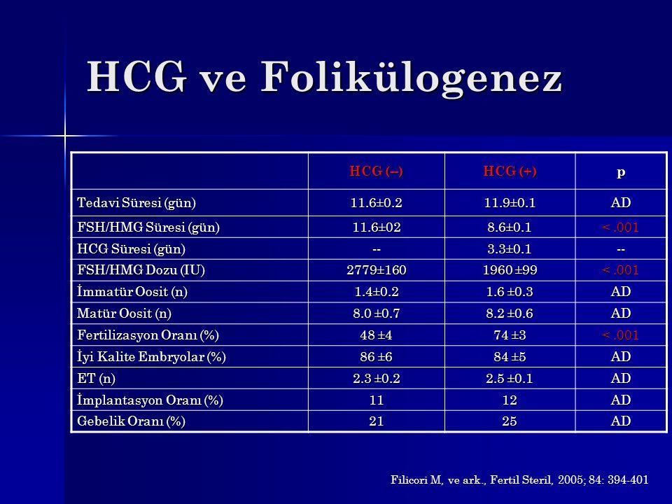 HCG ve Folikülogenez HCG (--) HCG (+) p Tedavi Süresi (gün) 11.6±0.2 11.9±0.1 AD FSH/HMG Süresi (gün) 11.6±02 8.6±0.1 <.001 HCG Süresi (gün) -- 3.3±0.