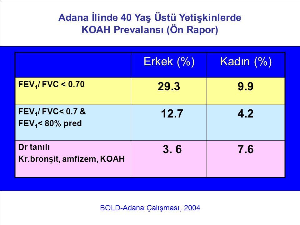 Adana ilinde 40 yaş üstü yetişkinlerde KOAH Prevalansı (Ön Rapor) Erkek (%)Kadın (%) FEV 1 / FVC < 0.70 29.39.9 FEV 1 / FVC< 0.7 & FEV 1 < 80% pred 12