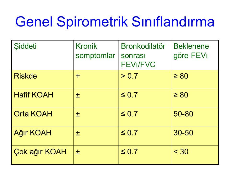 Genel Spirometrik Sınıflandırma ŞiddetiKronik semptomlar Bronkodilatör sonrası FEVı/FVC Beklenene göre FEVı Riskde+> 0.7≥ 80 Hafif KOAH±≤ 0.7≥ 80 Orta