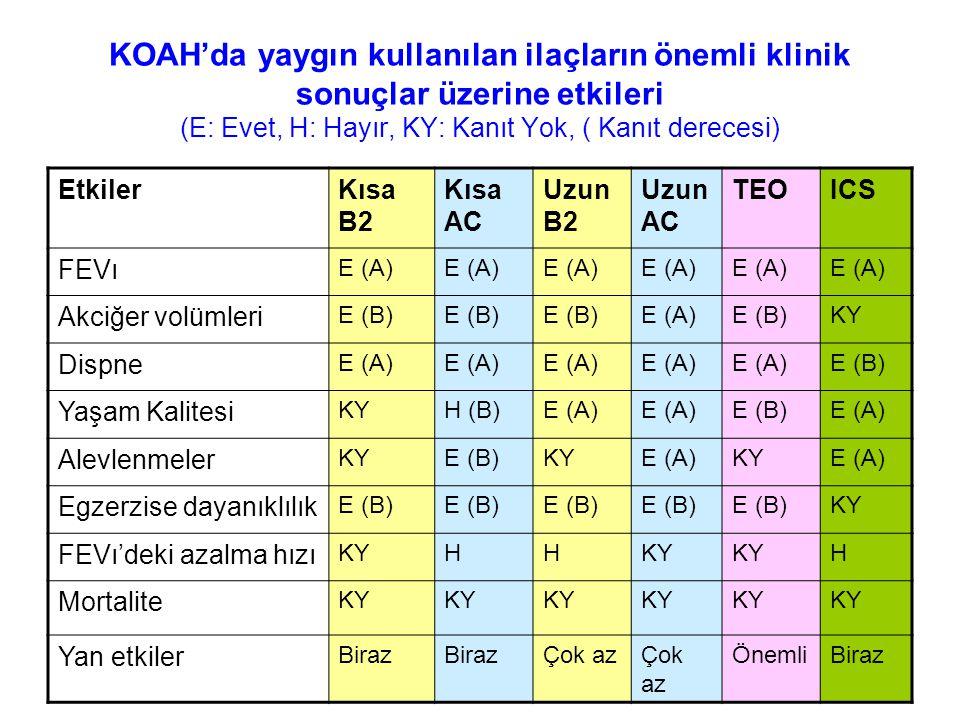 KOAH'da yaygın kullanılan ilaçların önemli klinik sonuçlar üzerine etkileri (E: Evet, H: Hayır, KY: Kanıt Yok, ( Kanıt derecesi) EtkilerKısa B2 Kısa A