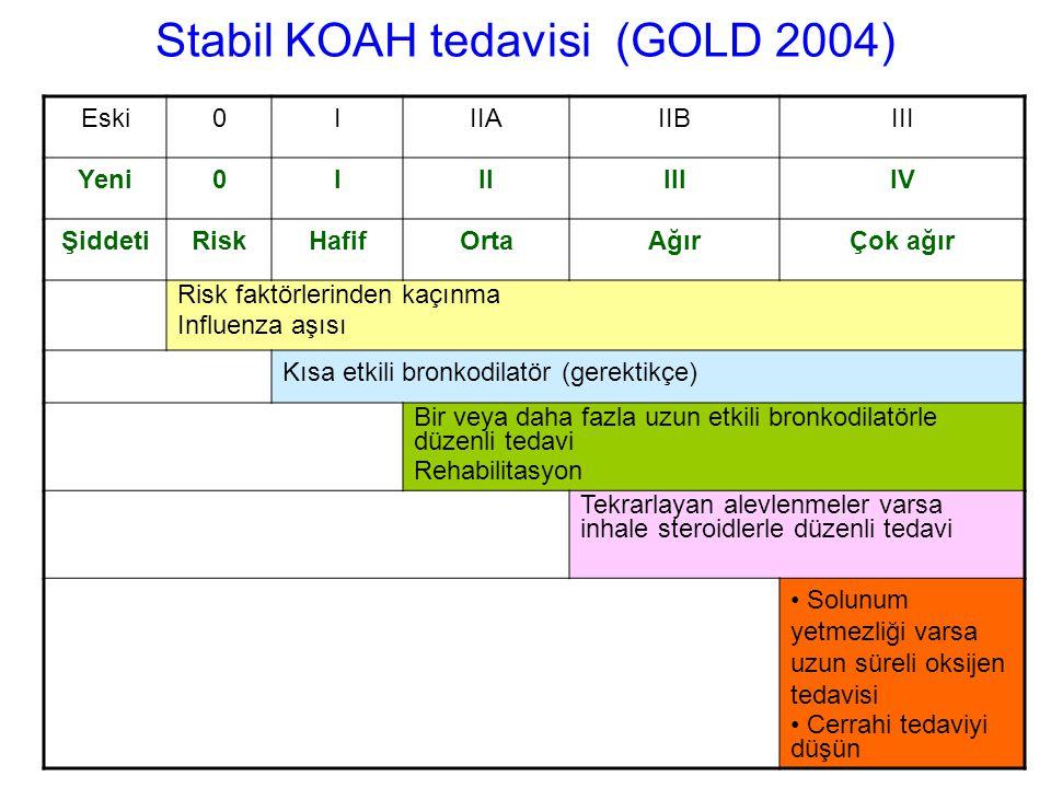 Stabil KOAH tedavisi (GOLD 2004) Eski0IIIAIIBIII Yeni0IIIIIIIV ŞiddetiRiskHafifOrtaAğırÇok ağır Risk faktörlerinden kaçınma Influenza aşısı Kısa etkil