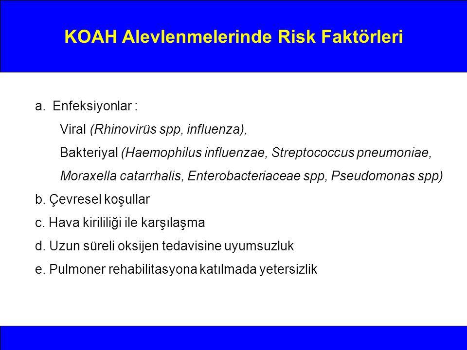 KOAH Alevlenmelerinde Risk Faktörleri a.Enfeksiyonlar : Viral (Rhinovirüs spp, influenza), Bakteriyal (Haemophilus influenzae, Streptococcus pneumonia