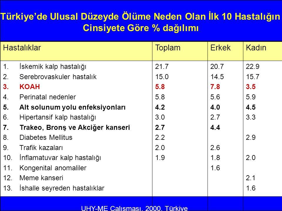 Türkiye'de Ulusal Düzeyde Ölüme Neden Olan İlk 10 Hastalığın Cinsiyete Göre % dağılımı HastalıklarToplamErkekKadın 1.İskemik kalp hastalığı 2.Serebrov