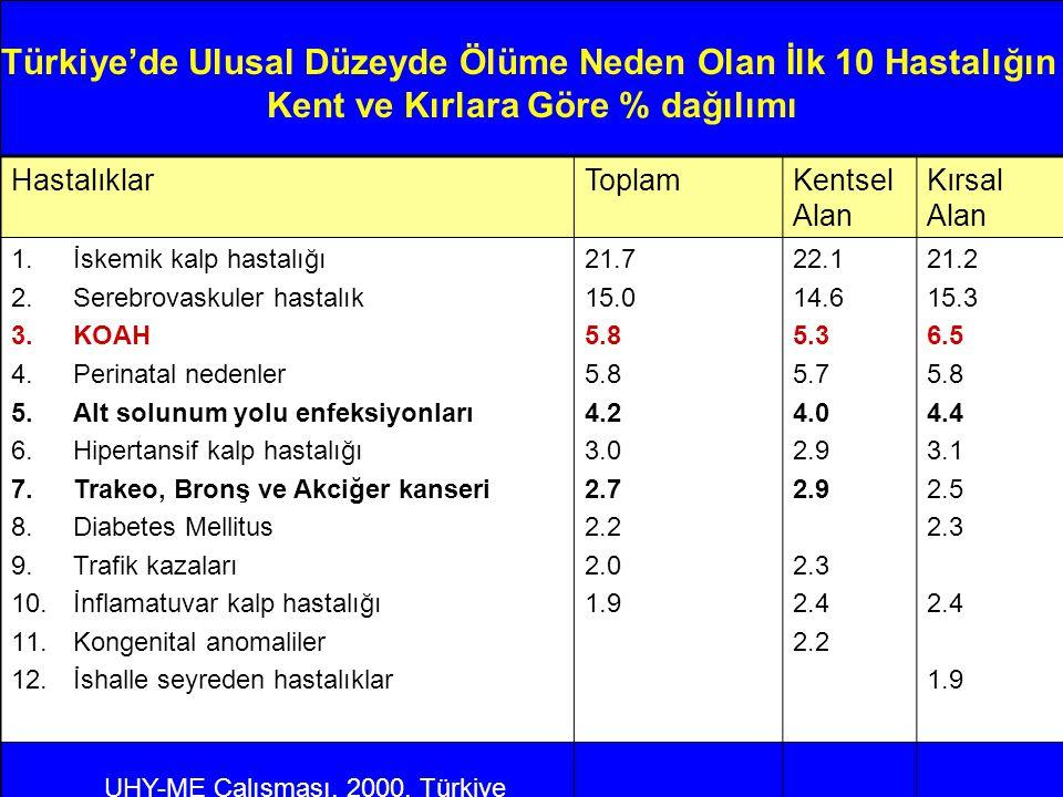 Türkiye'de Ulusal Düzeyde Ölüme Neden Olan İlk 10 Hastalığın Kent ve Kırlara Göre % dağılımı HastalıklarToplamKentsel Alan Kırsal Alan 1.İskemik kalp