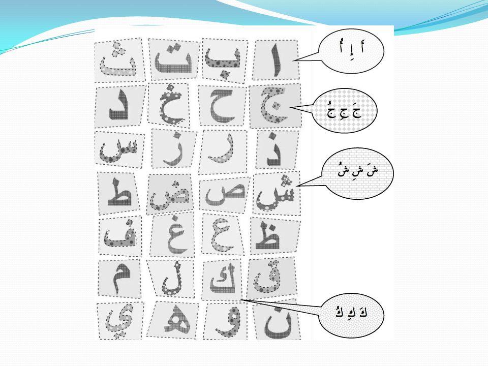 Nerede Bulunuyor.Amaç: Yönleri Arapça konuşma içersinde kullanabilme.