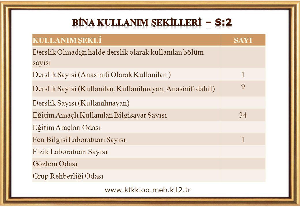 www.ktkkioo.meb.k12.tr KULLANIM ŞEKLİ SAYI Derslik Olmadığı halde derslik olarak kullanılan bölüm sayısı Derslik Sayisi (Anasinifi Olarak Kullanilan )