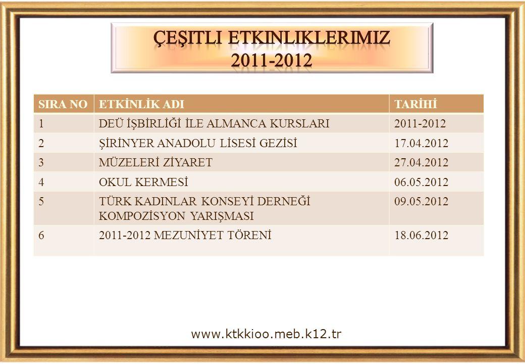 www.ktkkioo.meb.k12.tr SIRA NOETKİNLİK ADITARİHİ 1DEÜ İŞBİRLİĞİ İLE ALMANCA KURSLARI2011-2012 2ŞİRİNYER ANADOLU LİSESİ GEZİSİ17.04.2012 3MÜZELERİ ZİYA