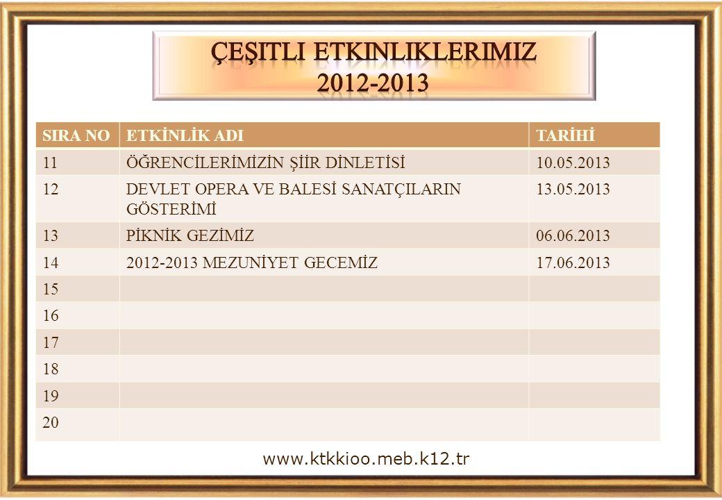www.ktkkioo.meb.k12.tr SIRA NOETKİNLİK ADITARİHİ 11ÖĞRENCİLERİMİZİN ŞİİR DİNLETİSİ10.05.2013 12DEVLET OPERA VE BALESİ SANATÇILARIN GÖSTERİMİ 13.05.201