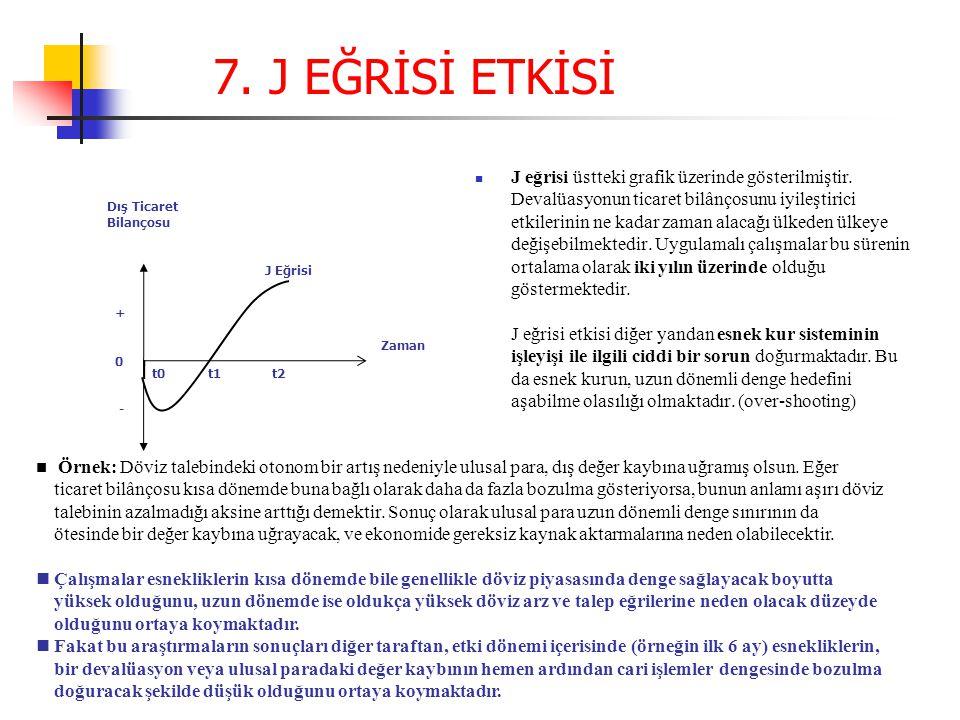 J eğrisi üstteki grafik üzerinde gösterilmiştir.