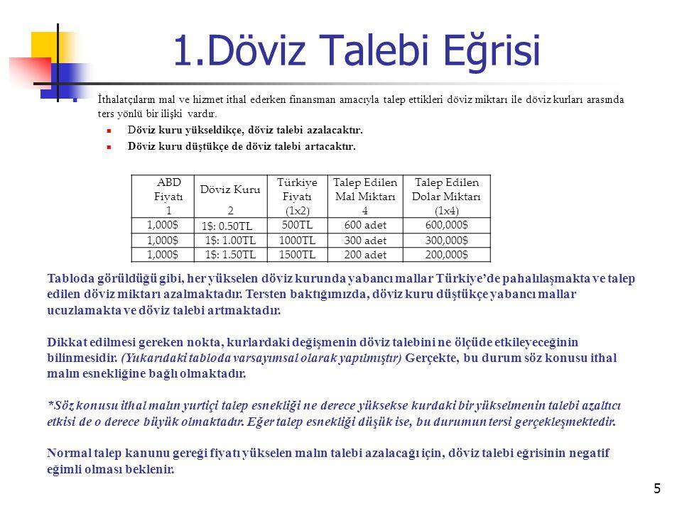 1.Döviz Talebi Eğrisi 5 ABD Fiyatı Döviz Kuru Türkiye Fiyatı Talep Edilen Mal Miktarı Talep Edilen Dolar Miktarı 1 2 (1x2)4(1x4) 1,000$ 1$: 0.50TL 500TL600 adet600,000$ 1,000$1$: 1.00TL1000TL300 adet300,000$ 1,000$1$: 1.50TL1500TL200 adet200,000$ Tabloda görüldüğü gibi, her yükselen döviz kurunda yabancı mallar Türkiye'de pahalılaşmakta ve talep edilen döviz miktarı azalmaktadır.