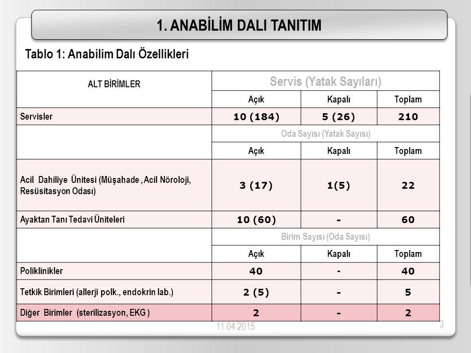 11.04.2015 3 1. ANABİLİM DALI TANITIM ALT BİRİMLER Servis (Yatak Sayıları) AçıkKapalıToplam Servisler 10 (184)5 (26)210 Oda Sayısı (Yatak Sayısı) Açık
