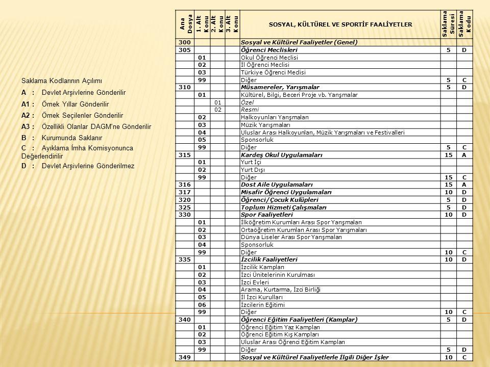 Ana Dosya 1. Alt Konu 2. Alt Konu 3. Alt Konu SOSYAL, KÜLTÜREL VE SPORTİF FAALİYETLER Saklama Süresi Saklama Kodu 300 Sosyal ve Kültürel Faaliyetler (