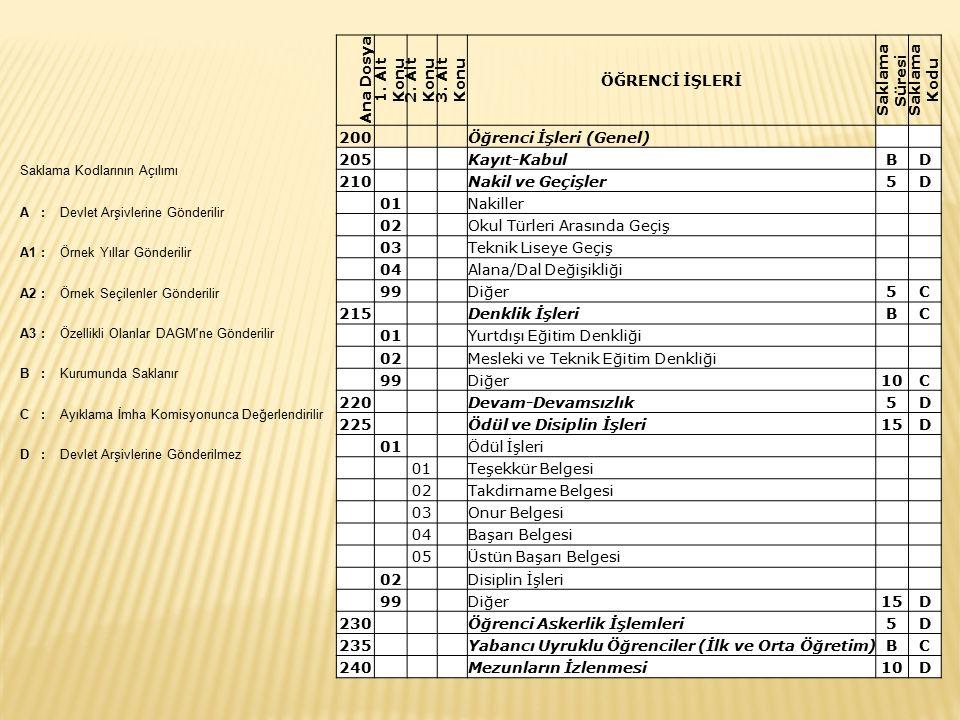 Ana Dosya 1. Alt Konu 2. Alt Konu 3. Alt Konu ÖĞRENCİ İŞLERİ Saklama Süresi Saklama Kodu 200 Öğrenci İşleri (Genel) 205 Kayıt-KabulBD 210 Nakil ve Geç