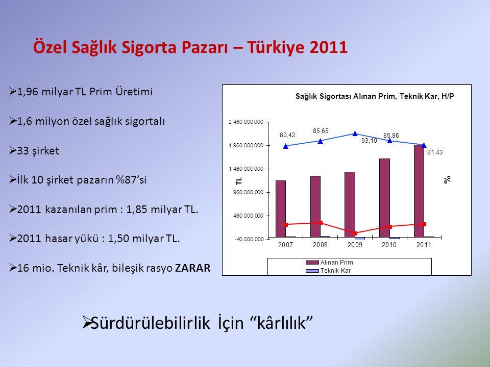 Özel Sağlık Sigorta Pazarı – Türkiye 2011  1,96 milyar TL Prim Üretimi  1,6 milyon özel sağlık sigortalı  33 şirket  İlk 10 şirket pazarın %87'si