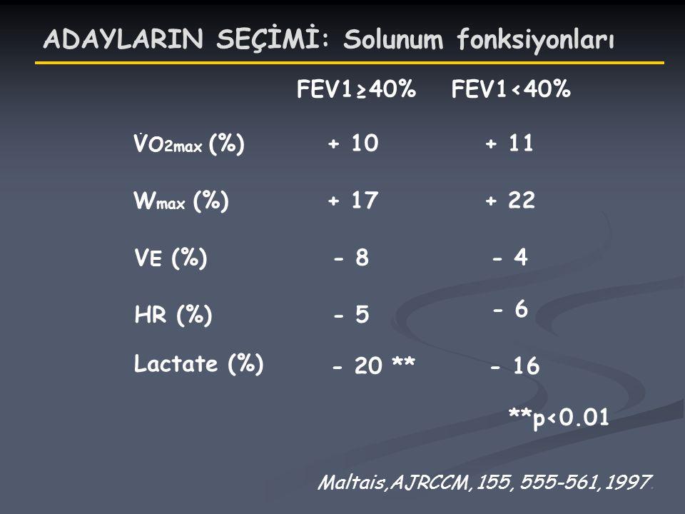 FEV1≥40% + 10 + 17 - 8 - 5 - 20 ** FEV1<40% **p<0.01 + 11 + 22 - 4 - 6 - 16 Maltais,AJRCCM, 155, 555-561, 1997. V O 2max (%) W max (%) V E (%) HR (%)