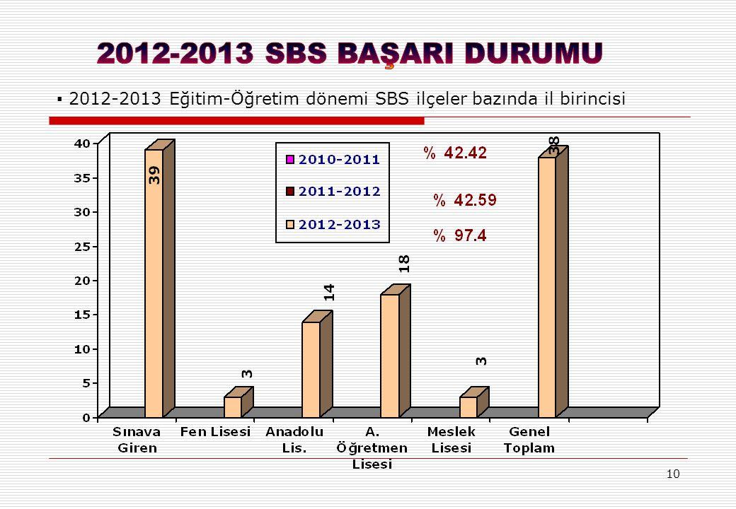 10 ▪ 2012-2013 Eğitim-Öğretim dönemi SBS ilçeler bazında il birincisi
