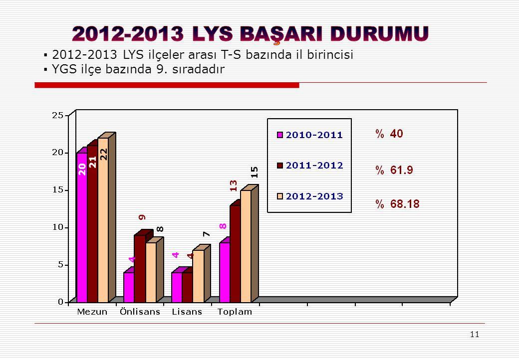 11 ▪ 2012-2013 LYS ilçeler arası T-S bazında il birincisi ▪ YGS ilçe bazında 9. sıradadır