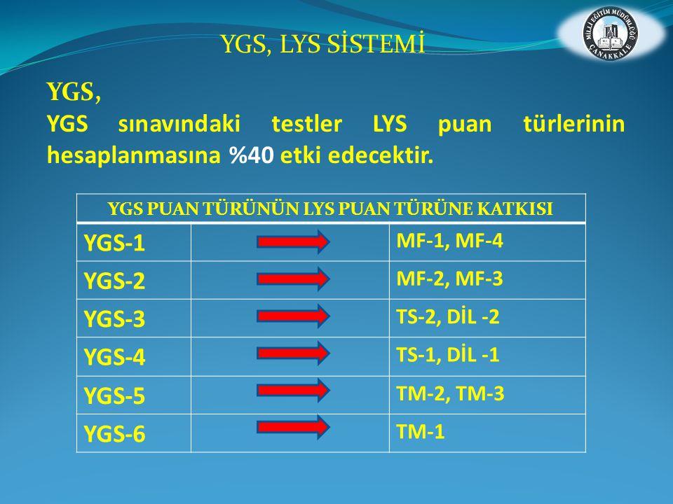 YGS, YGS sınavındaki testler LYS puan türlerinin hesaplanmasına %40 etki edecektir. YGS, LYS SİSTEMİ YGS PUAN TÜRÜNÜN LYS PUAN TÜRÜNE KATKISI YGS-1 MF