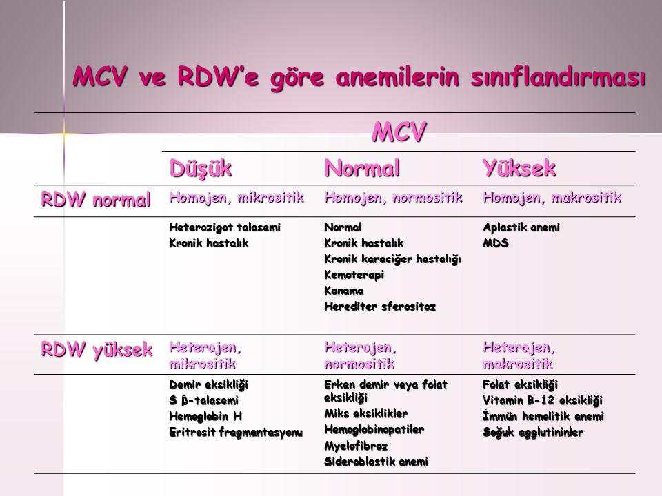MCV ve RDW'e göre anemilerin sınıflandırması MCV DüşükNormalYüksek RDW normal Homojen, mikrositik Homojen, normositik Homojen, makrositik Heterozigot