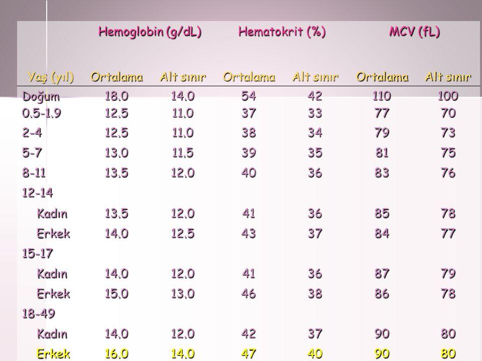 Hemoglobin (g/dL) Hematokrit (%) MCV (fL) Yaş (yıl) Ortalama Alt sınır Ortalama Ortalama Doğum0.5-1.918.012.514.011.0543742331107710070 2-412.511.0383