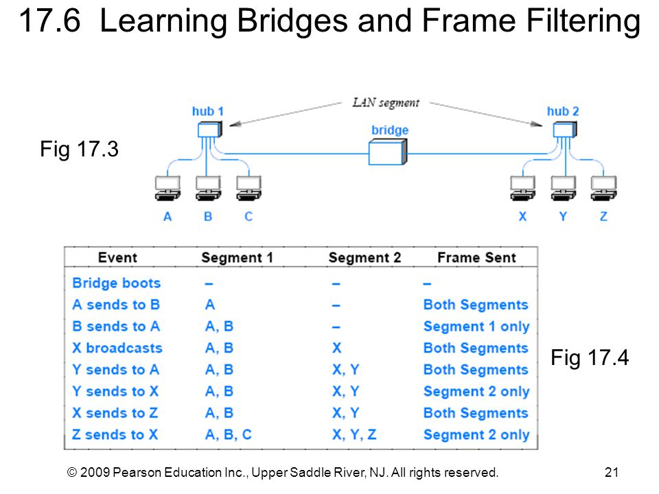 © 2009 Pearson Education Inc., Upper Saddle River, NJ. All rights reserved.21 17.6 Learning Bridges and Frame Filtering Fig 17.3 Fig 17.4