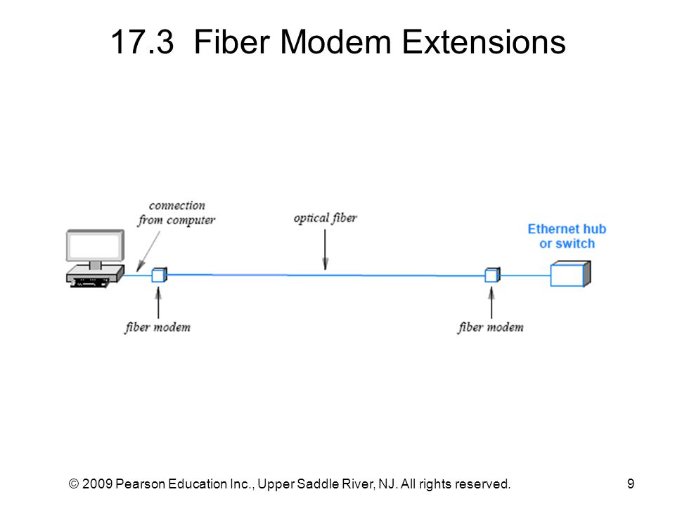 © 2009 Pearson Education Inc., Upper Saddle River, NJ. All rights reserved.9 17.3 Fiber Modem Extensions