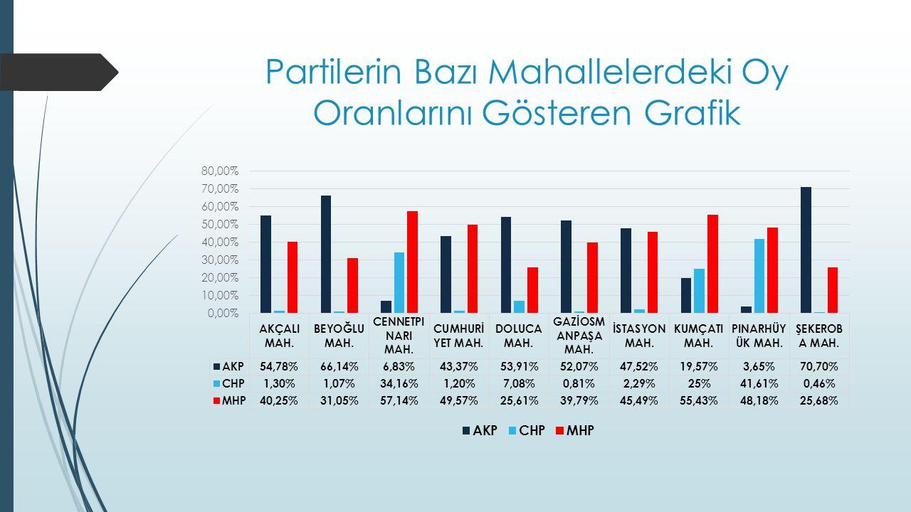Partilerin Bazı Mahallelerdeki Oy Oranlarını Gösteren Grafik